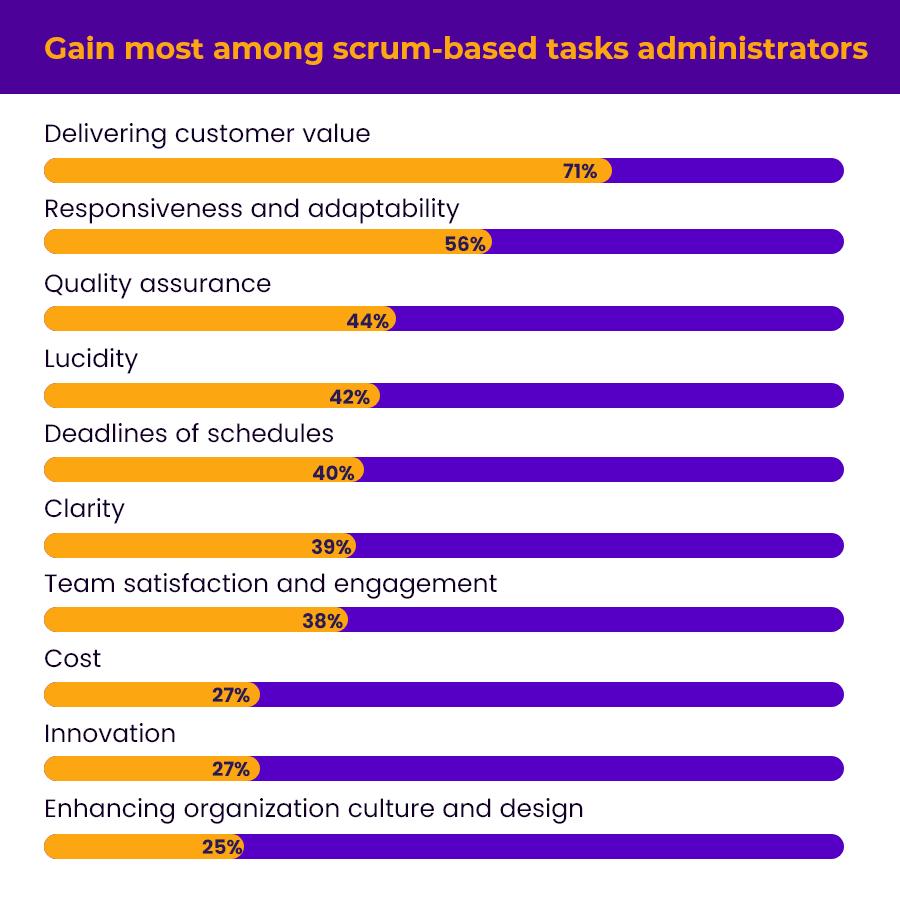 Scrum based task