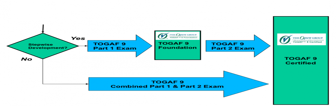 Togaf9 Training Certification Preparation