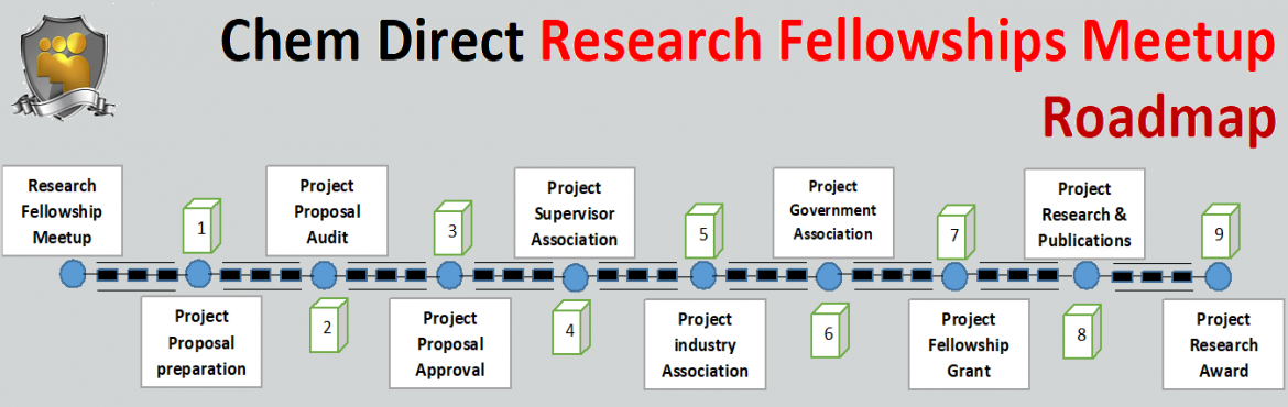 Book Online Tickets for Research Fellowships meetup, Hyderabad.  \