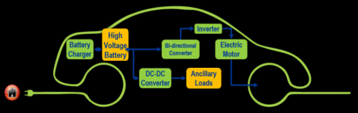 Book Online Tickets for Motor Drives and Battery Technologies fo, Bengaluru. Motor Drive Technology  Fundamentals, performance and control of Synchronous Machines Reluctance Machines Asynchronous Machines Motor Controller and Components  Battery Technology for EV's and HEV's  Lithium ion and Allied Technologies Ba