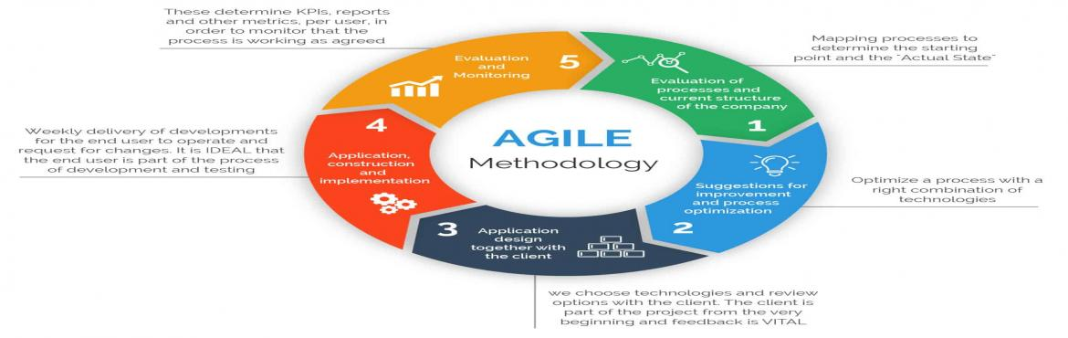Book Online Tickets for SAFe Agilist Training in Chennai, Chennai. If you take a look at the present market scenario you will find that most of the large software development companies are moving towards SAFe from Scrum framework. Scrum framework is used to handle the small teams, on the other hand, the Scaled Agile
