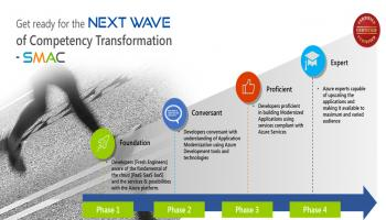 Get Ready for NEXT WAVE of Competency Transformation-SMAC