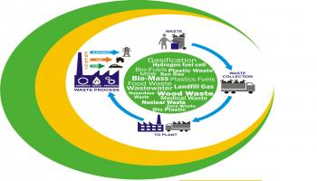 GLOBAL SUMMIT ON WASTE TO ENERGY(GSWE-2019)