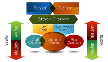 Options Trading and Investing (OTI) Mumbai